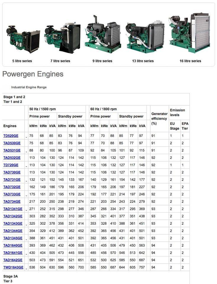 Volvo Powergen Engines
