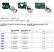 Volvo Penta Diesel Sterndrives